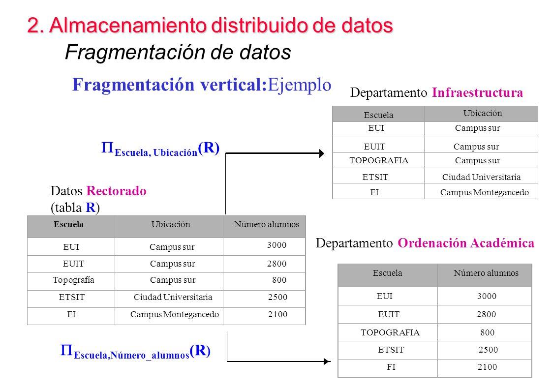 2. Almacenamiento distribuido de datos Fragmentación de datos