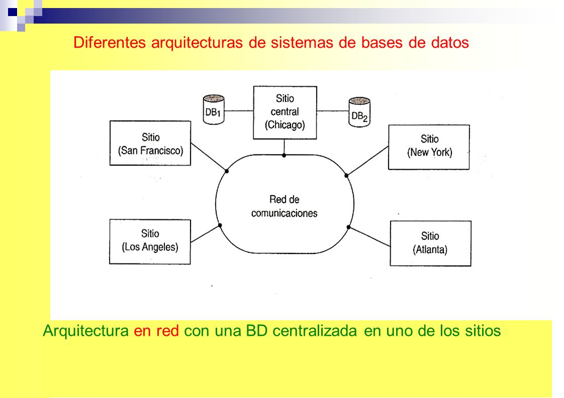 Diferentes arquitecturas de sistemas de bases de datos