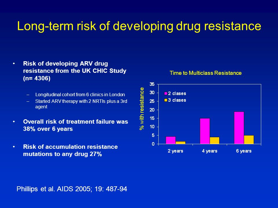 Long-term risk of developing drug resistance