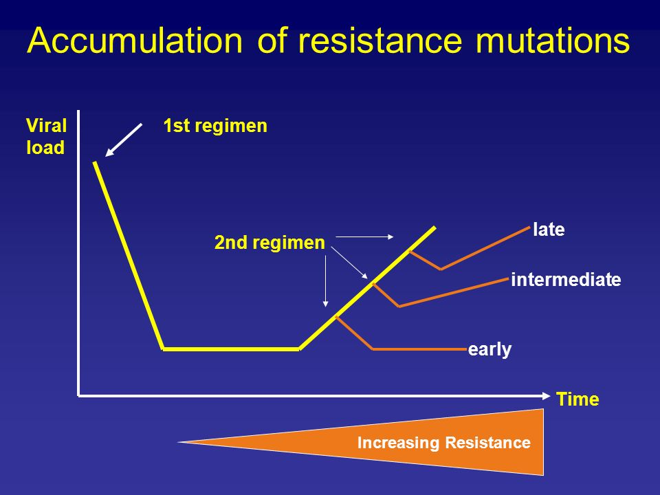 Accumulation of resistance mutations