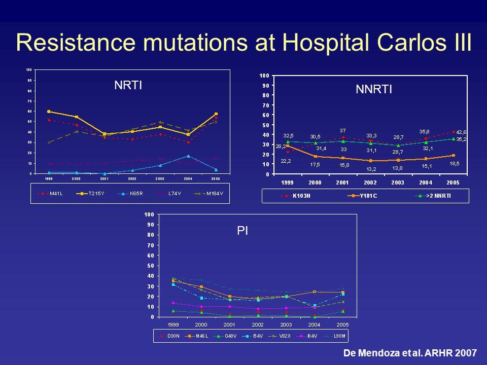 Resistance mutations at Hospital Carlos III