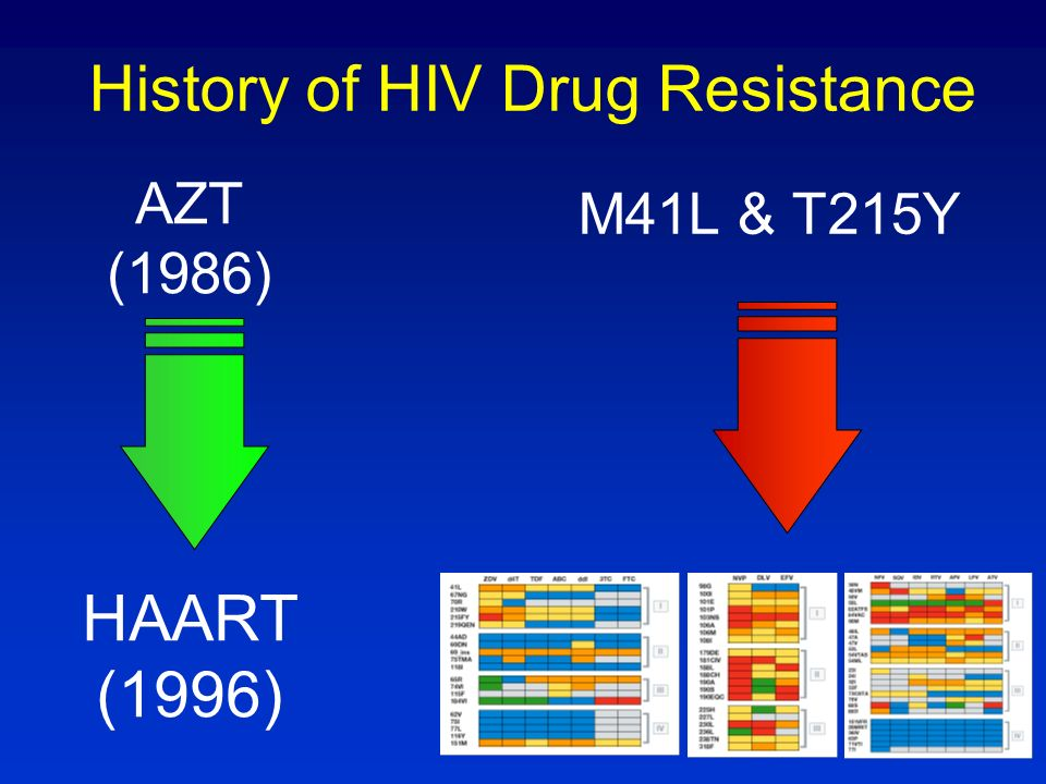 History of HIV Drug Resistance