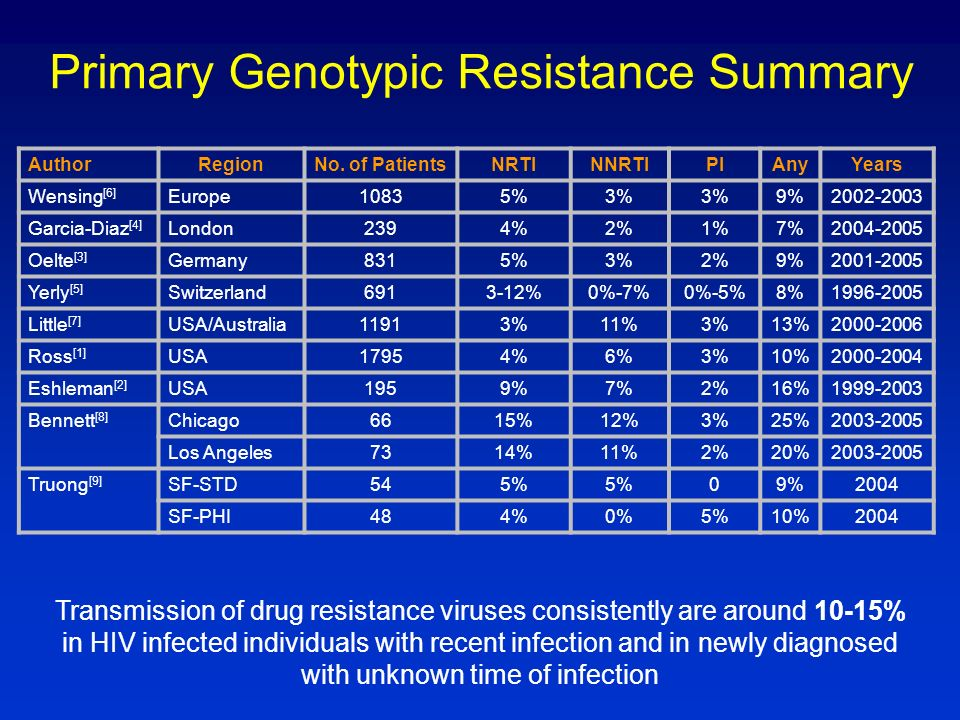 Primary Genotypic Resistance Summary