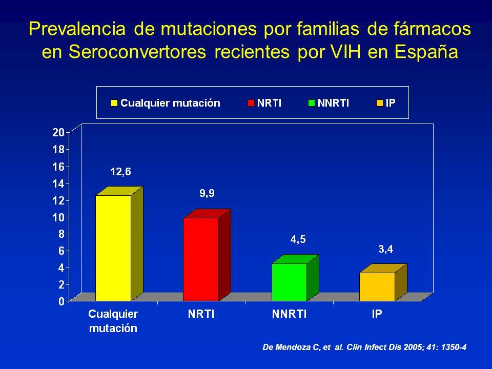 Prevalencia de mutaciones por familias de fármacos en Seroconvertores recientes por VIH en España