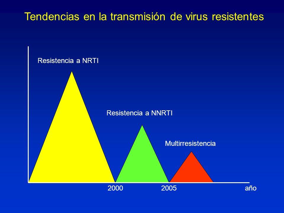 Tendencias en la transmisión de virus resistentes