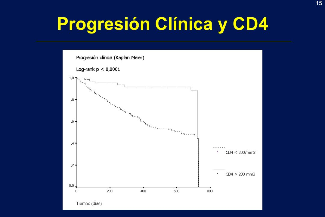 Progresión Clínica y CD4
