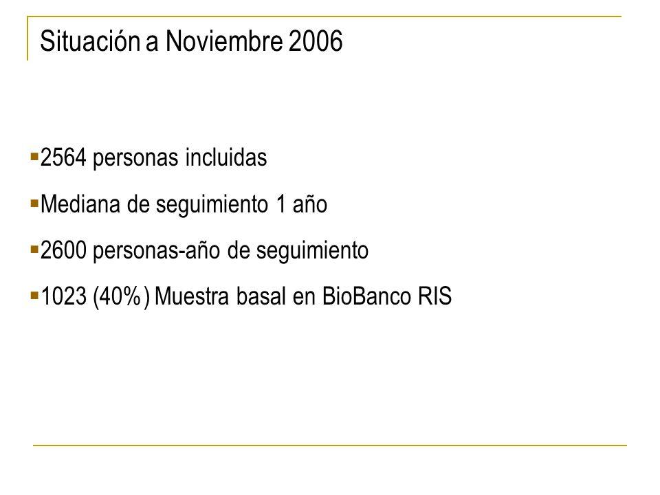 Situación a Noviembre 2006 2564 personas incluidas