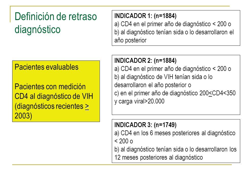 Definición de retraso diagnóstico