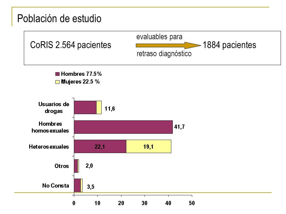 Población de estudio CoRIS 2.564 pacientes 1884 pacientes