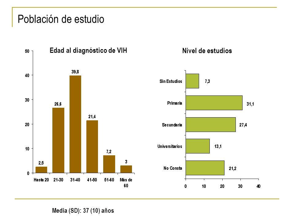 Población de estudio Edad al diagnóstico de VIH Nivel de estudios