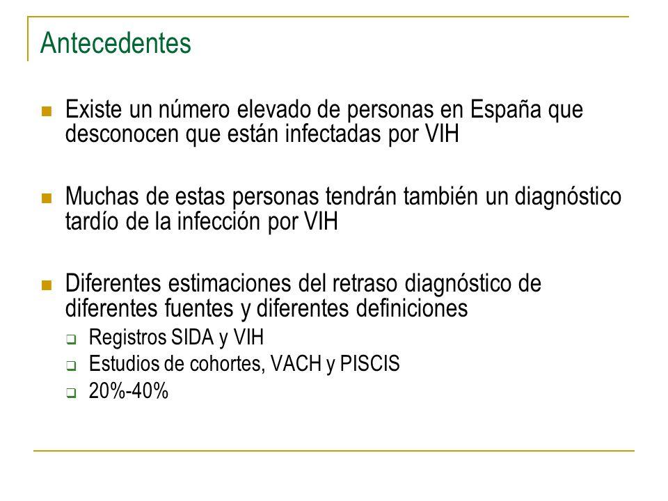 Antecedentes Existe un número elevado de personas en España que desconocen que están infectadas por VIH.