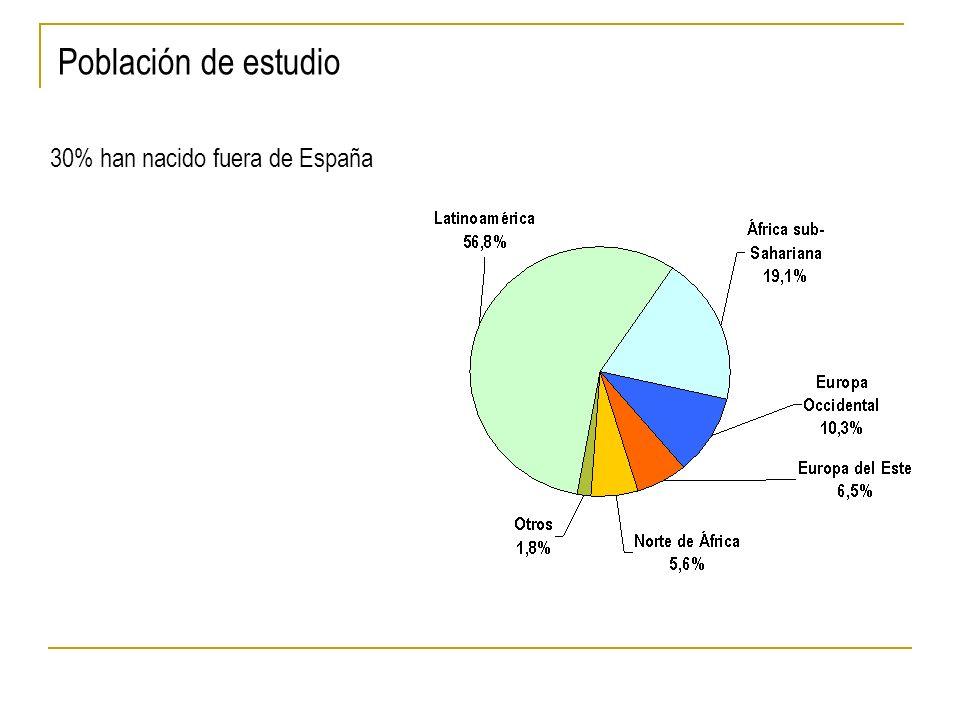Población de estudio 30% han nacido fuera de España