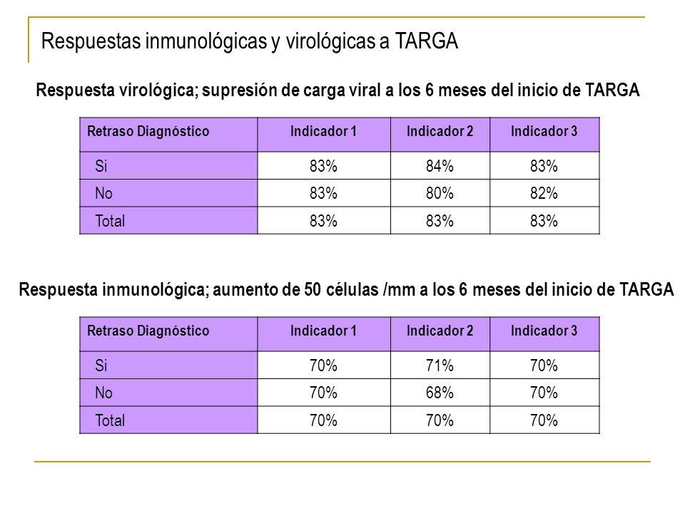 Respuestas inmunológicas y virológicas a TARGA