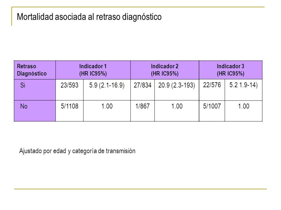Mortalidad asociada al retraso diagnóstico