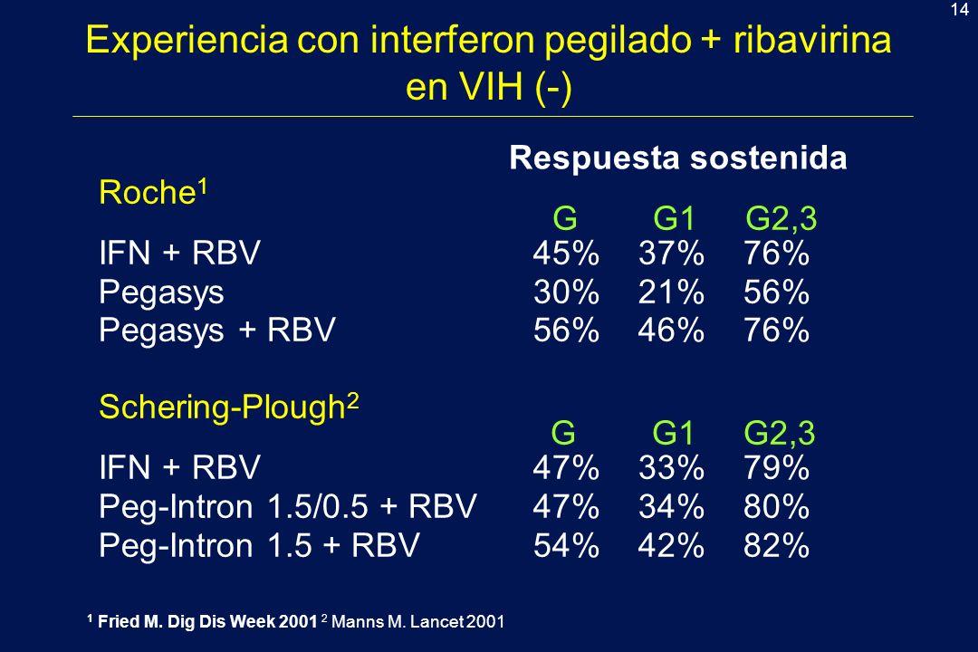 Experiencia con interferon pegilado + ribavirina en VIH (-)