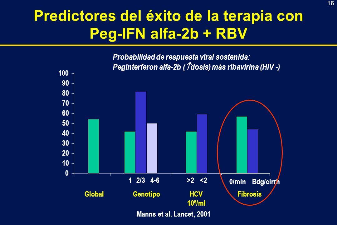 Predictores del éxito de la terapia con Peg-IFN alfa-2b + RBV