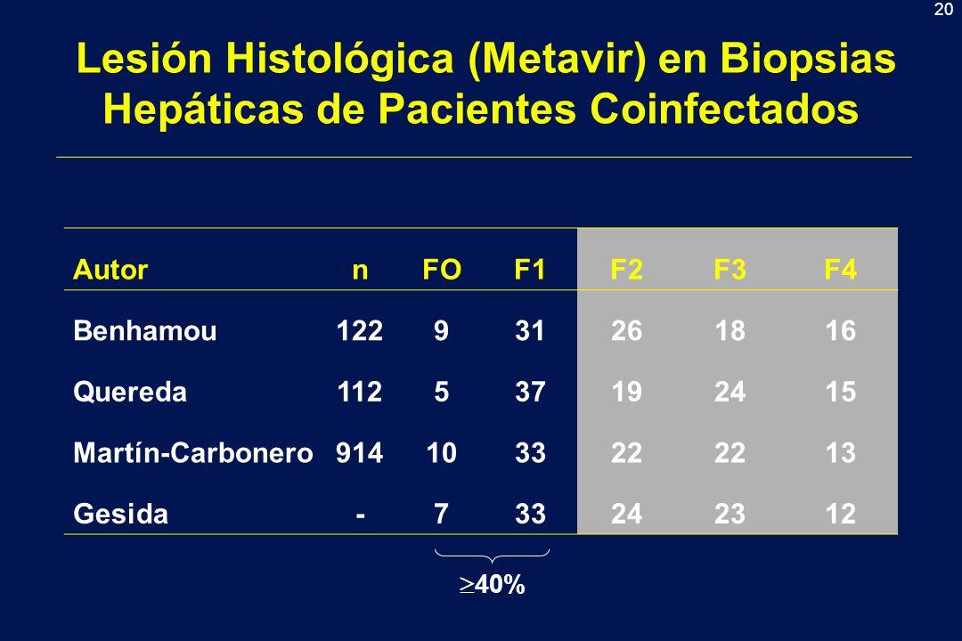 Lesión Histológica (Metavir) en Biopsias Hepáticas de Pacientes Coinfectados