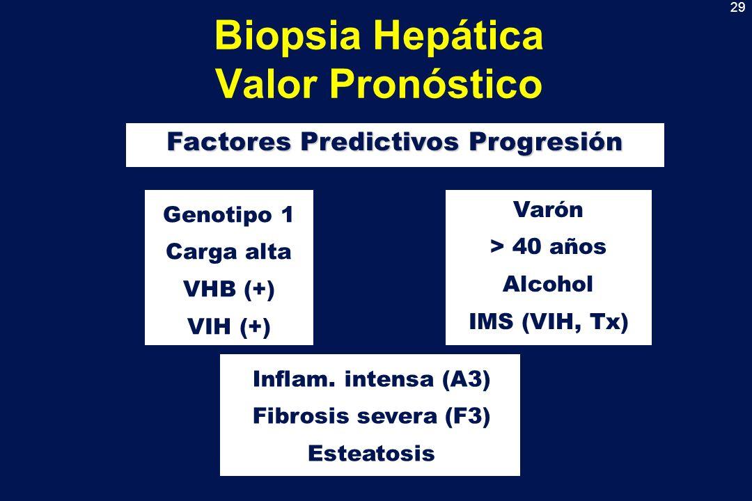 Biopsia Hepática Valor Pronóstico