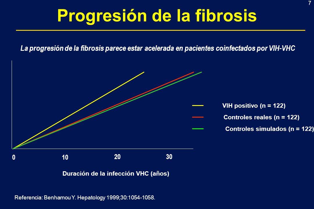 Progresión de la fibrosis