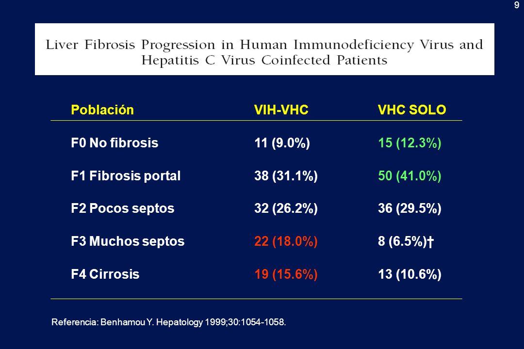 Población VIH-VHC VHC SOLO F0 No fibrosis 11 (9.0%) 15 (12.3%)