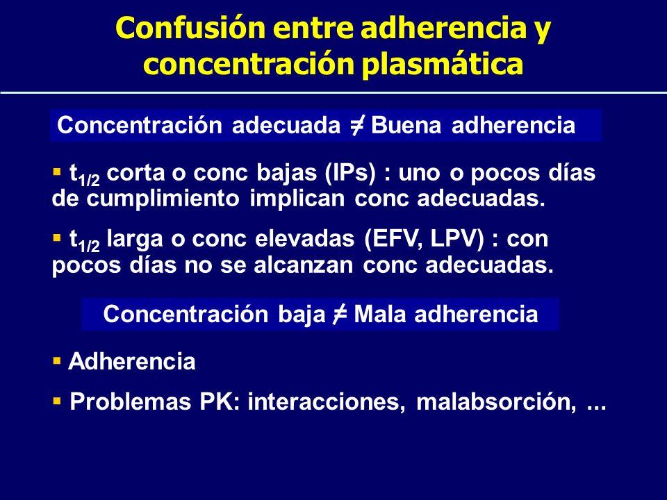 Confusión entre adherencia y concentración plasmática