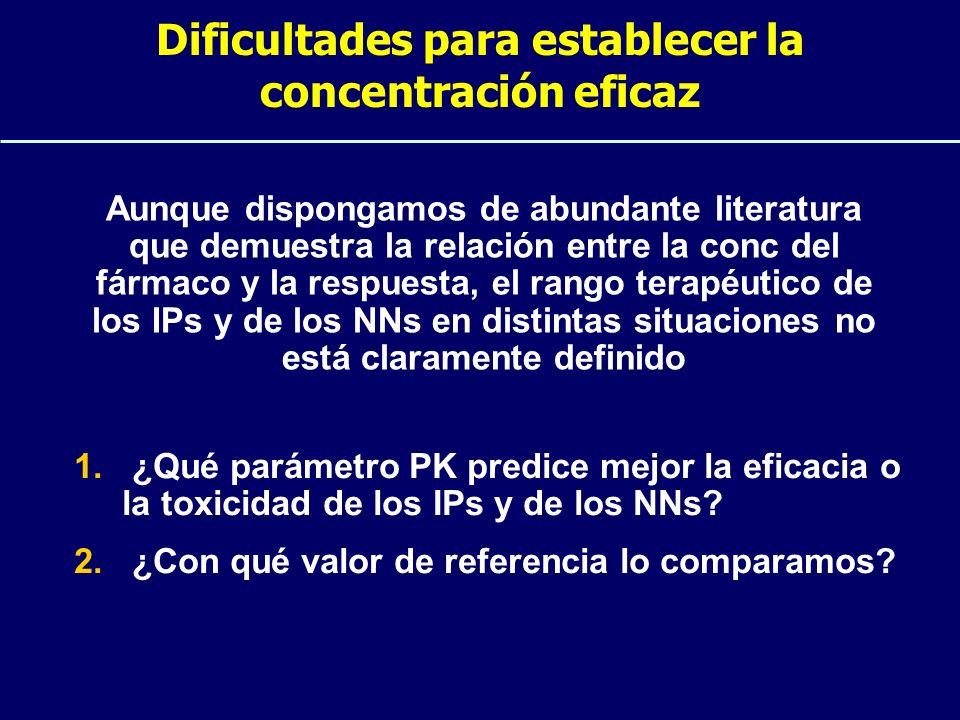 Dificultades para establecer la concentración eficaz