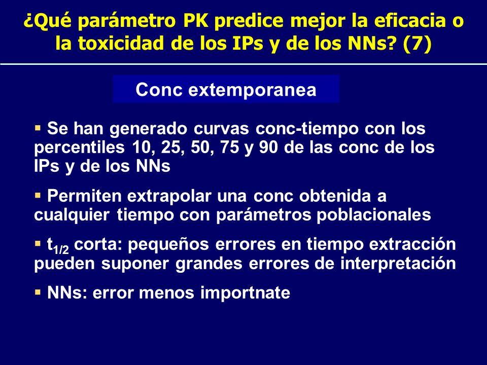 ¿Qué parámetro PK predice mejor la eficacia o la toxicidad de los IPs y de los NNs (7)