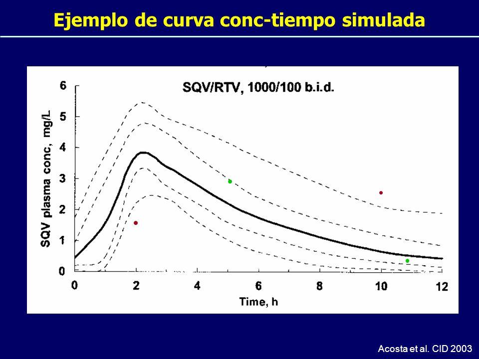 Ejemplo de curva conc-tiempo simulada