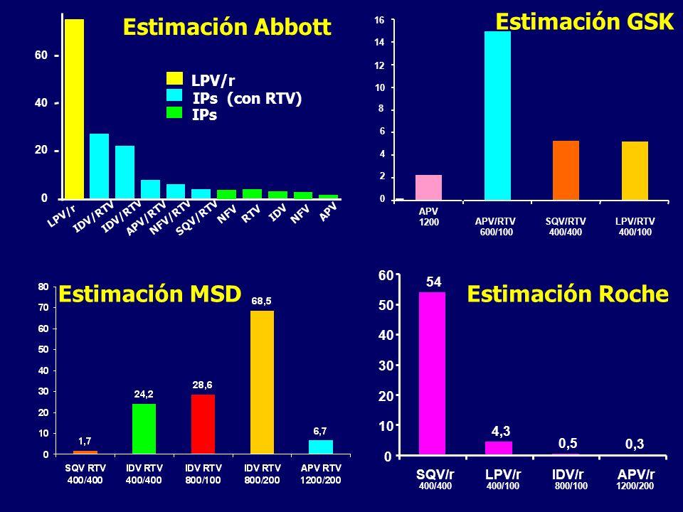 Estimación GSK Estimación Abbott Estimación MSD Estimación Roche
