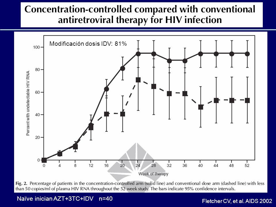 Modificación dosis IDV: 81%