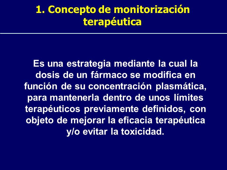 1. Concepto de monitorización terapéutica