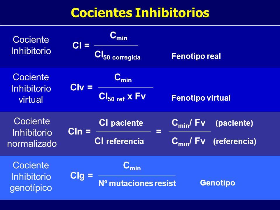 Cocientes Inhibitorios