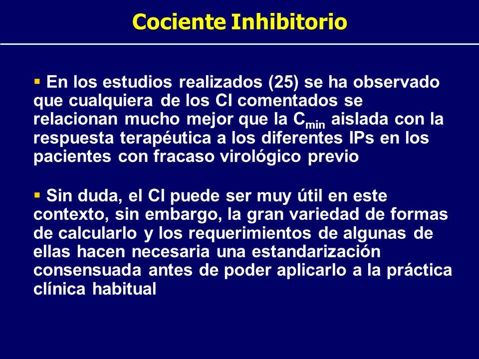 Cociente Inhibitorio
