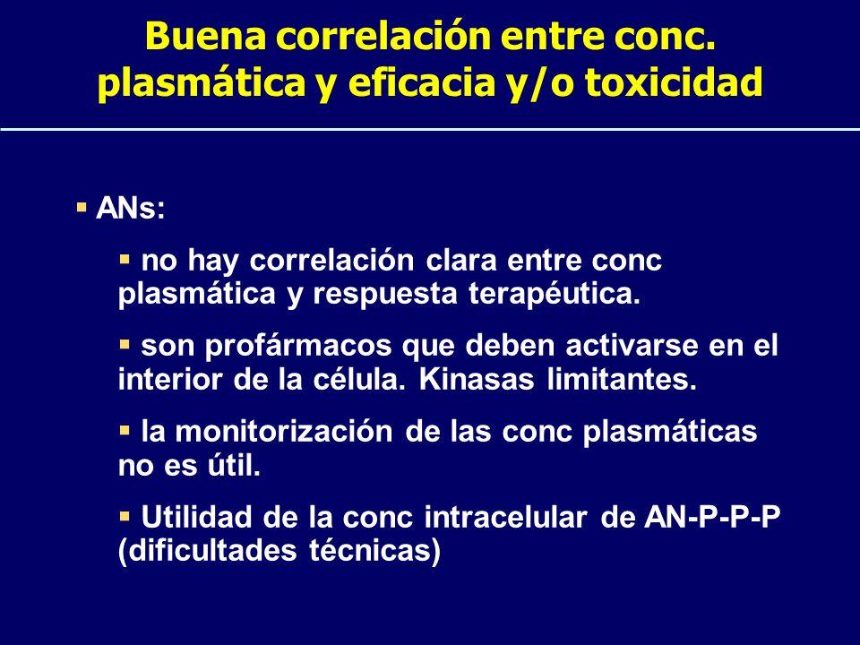 Buena correlación entre conc. plasmática y eficacia y/o toxicidad