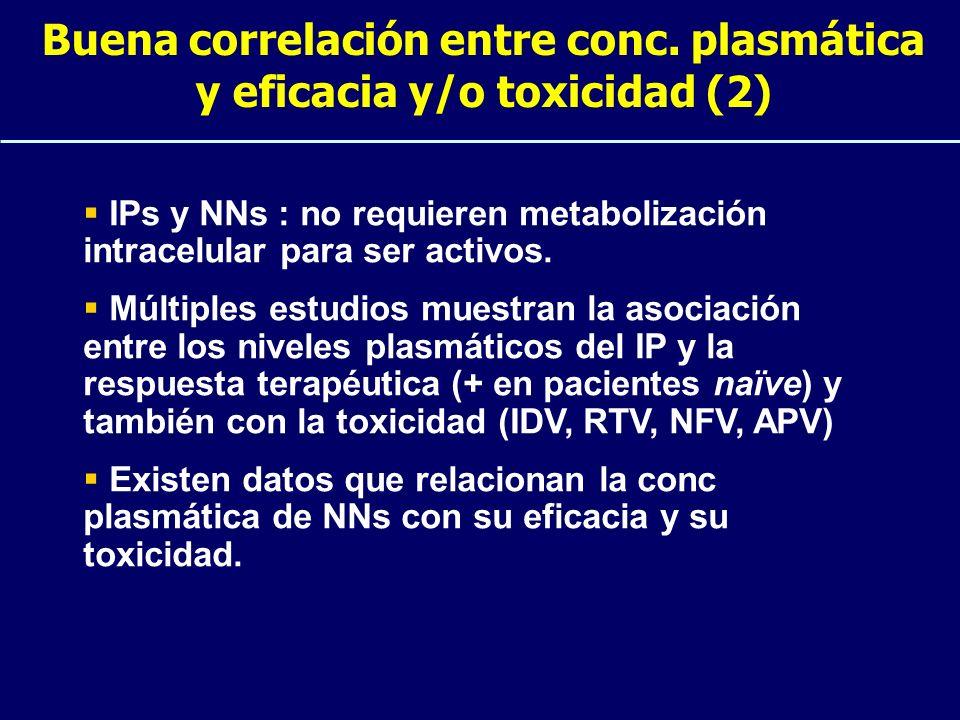Buena correlación entre conc. plasmática y eficacia y/o toxicidad (2)