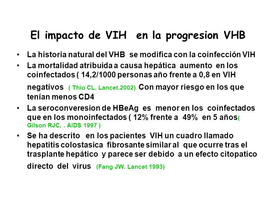 El impacto de VIH en la progresion VHB