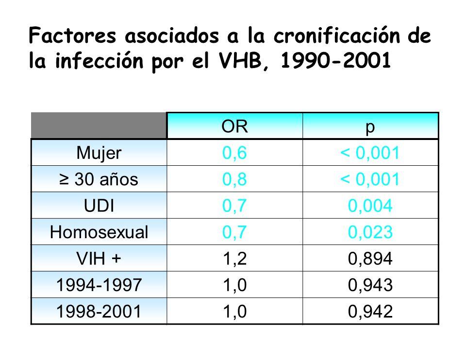 Factores asociados a la cronificación de la infección por el VHB, 1990-2001