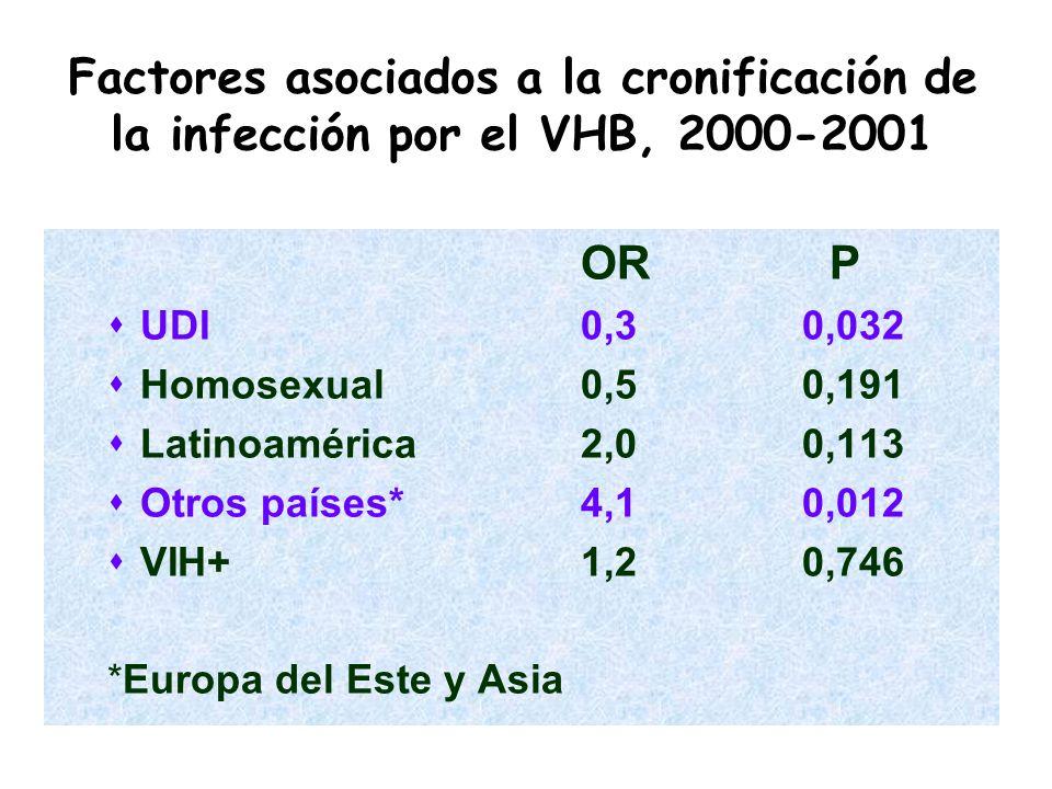 Factores asociados a la cronificación de la infección por el VHB, 2000-2001