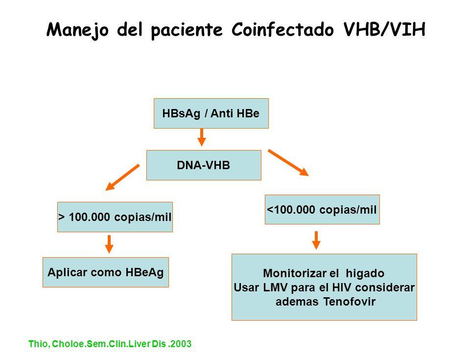 Manejo del paciente Coinfectado VHB/VIH