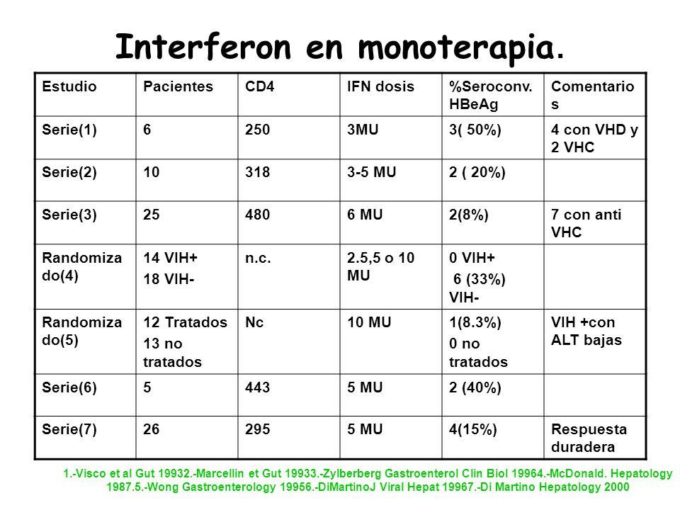 Interferon en monoterapia.