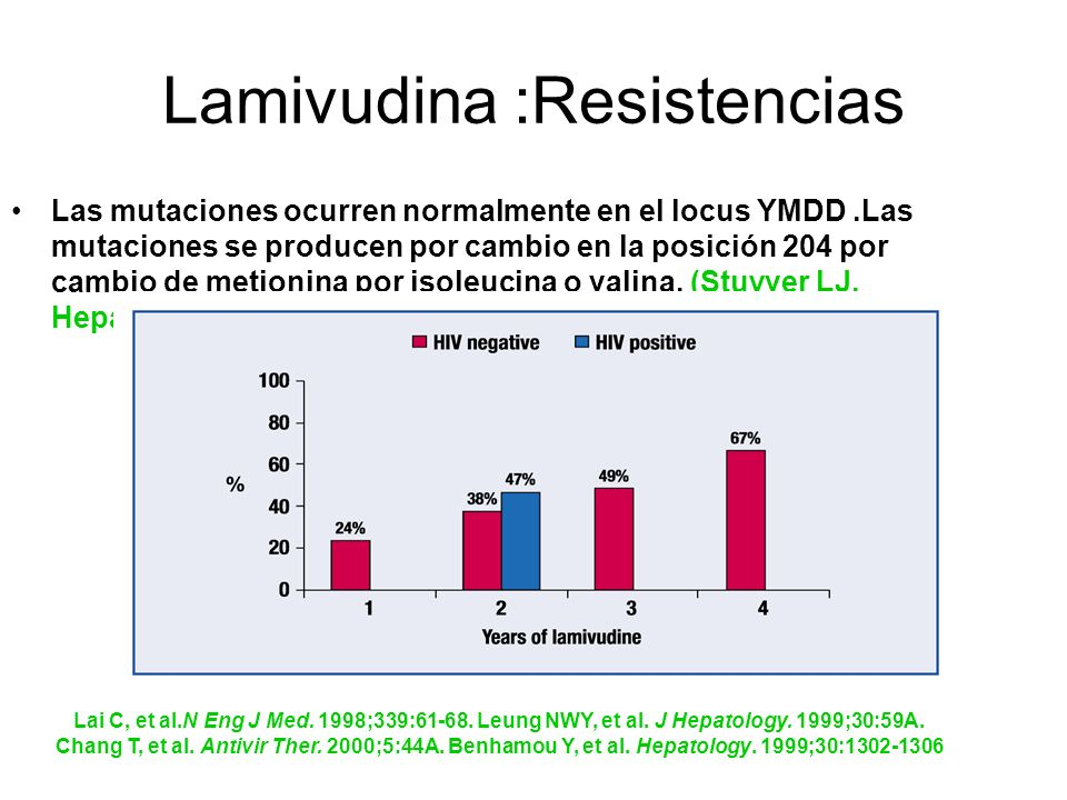 Lamivudina :Resistencias
