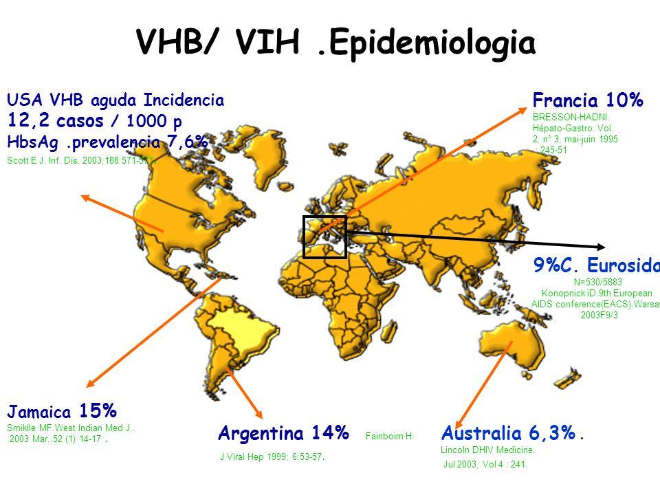 VHB/ VIH .Epidemiologia
