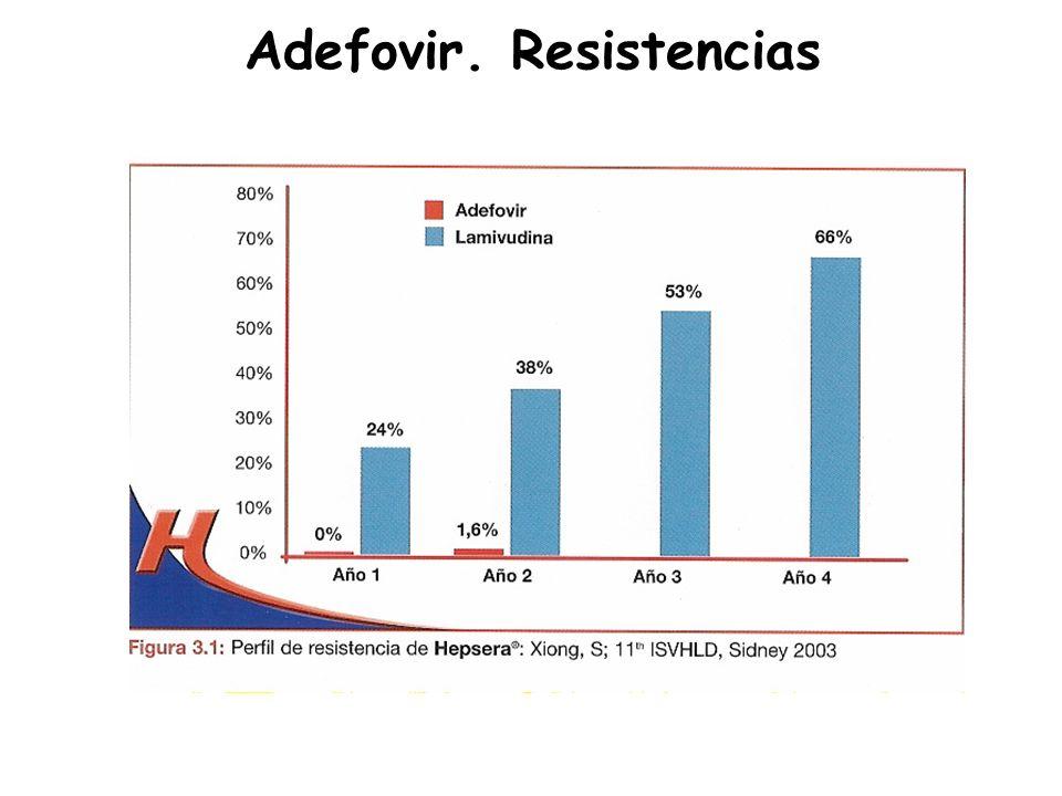 Adefovir. Resistencias