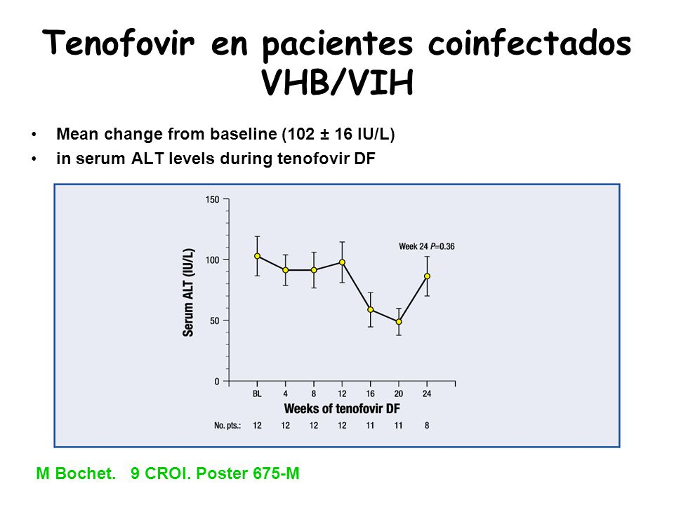 Tenofovir en pacientes coinfectados VHB/VIH