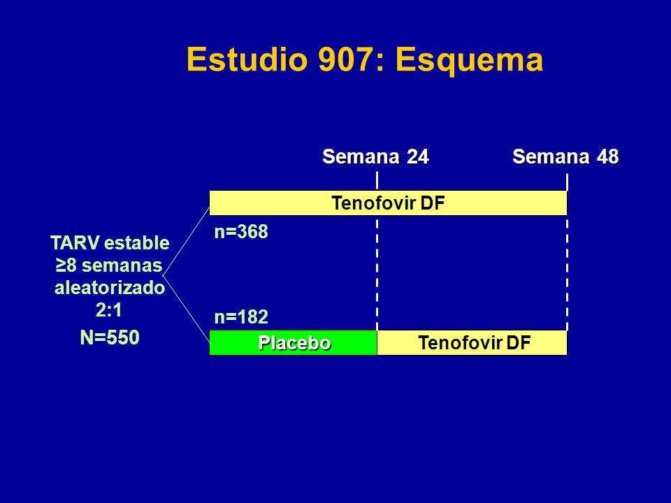 Estudio 907: Esquema Semana 24 Semana 48 N=550 Tenofovir DF n=368