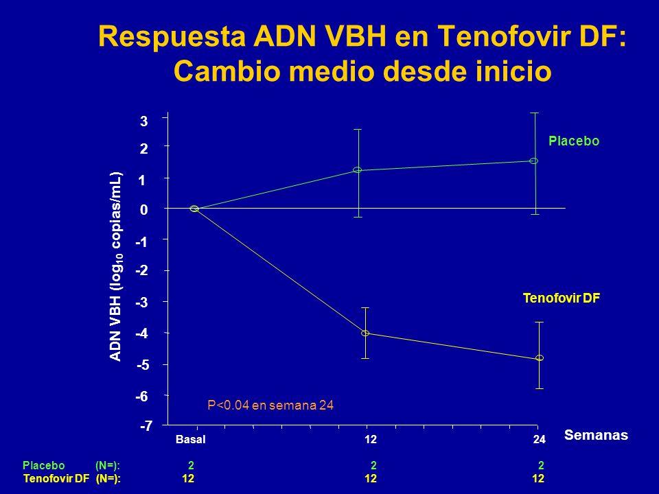 Respuesta ADN VBH en Tenofovir DF: Cambio medio desde inicio