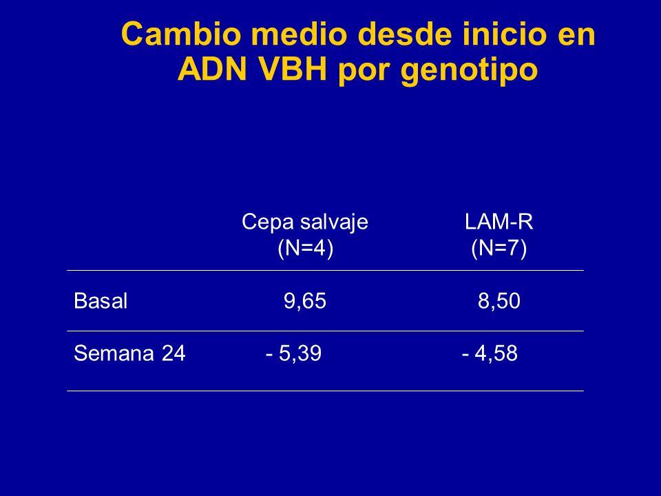 Cambio medio desde inicio en ADN VBH por genotipo