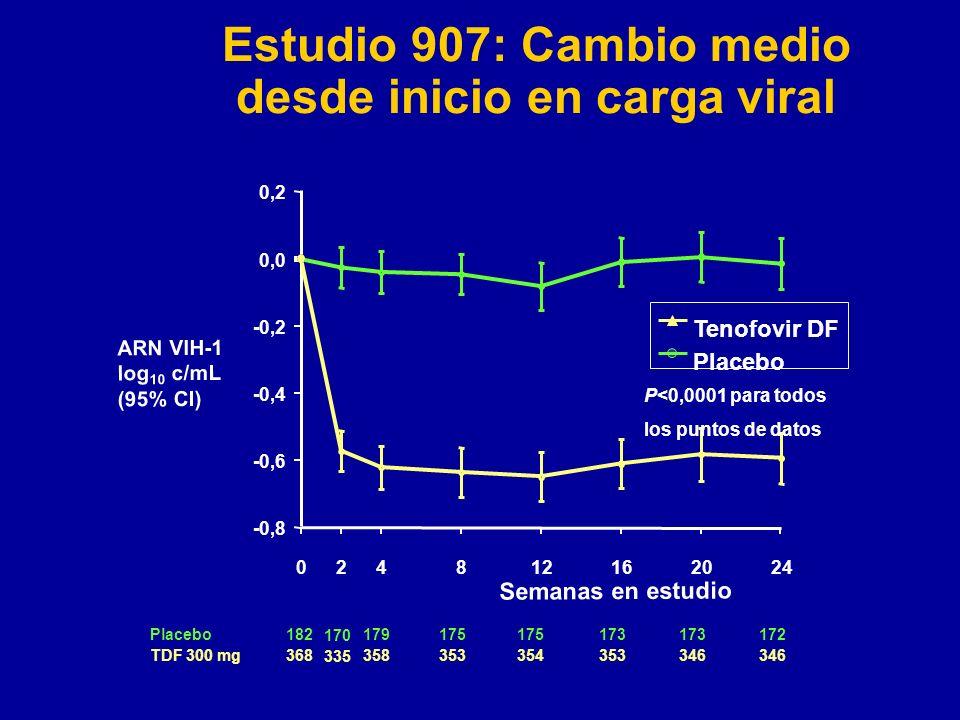 Estudio 907: Cambio medio desde inicio en carga viral