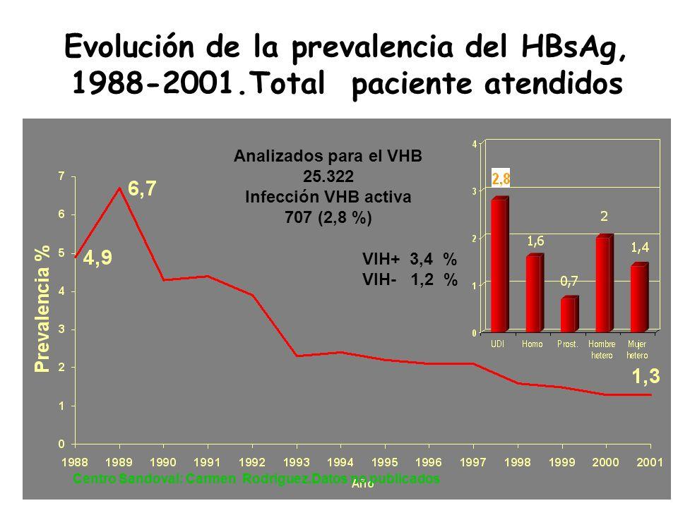 Centro Sandoval: Carmen Rodriguez.Datos no publicados