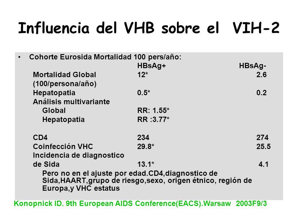Influencia del VHB sobre el VIH-2